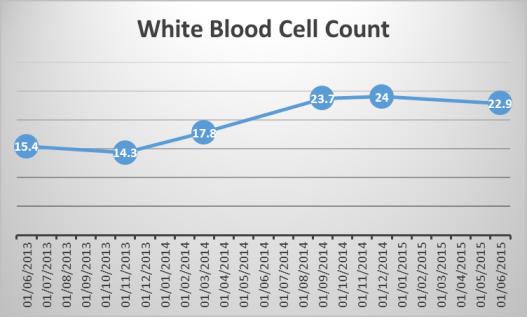 Graph White